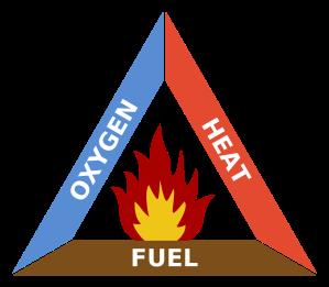 2000px-Fire_triangle